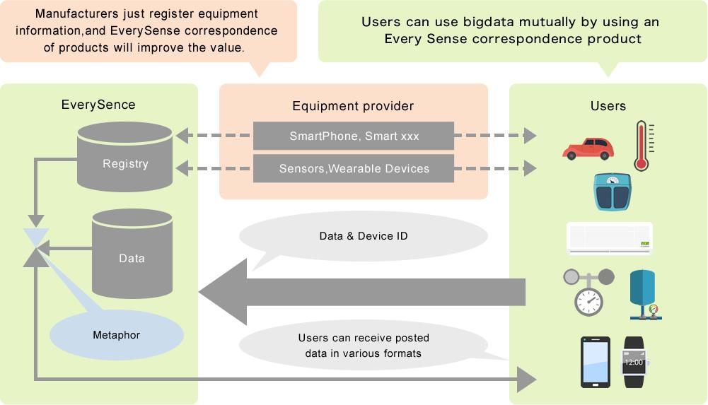 各メーカーは、機器情報を登録するだけで、製品をEverySence対応による付加価値up ユーザーは、EverySence対応の各種機器を利用することで、ビッグデータを相互に利用可能
