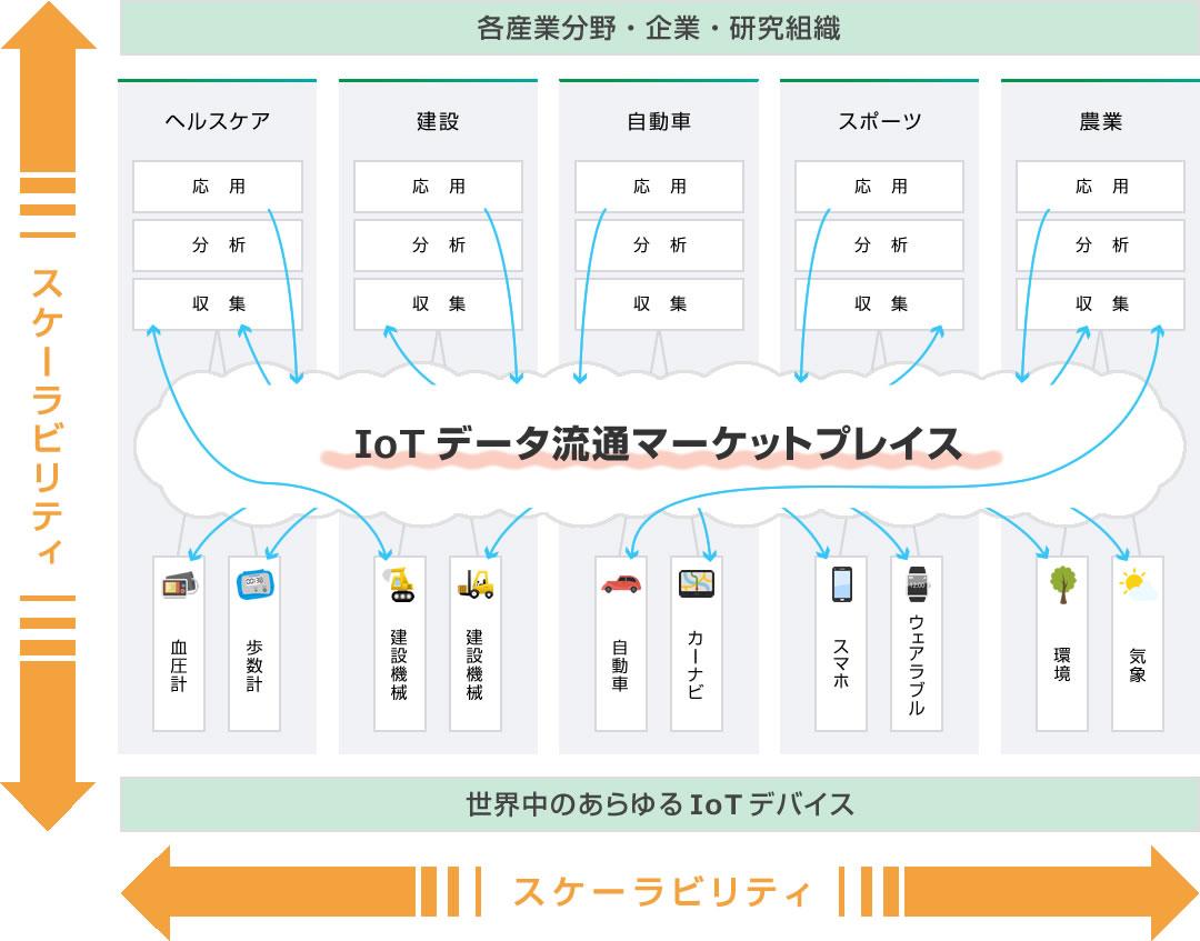 IoTデータ流通マーケットプレイス